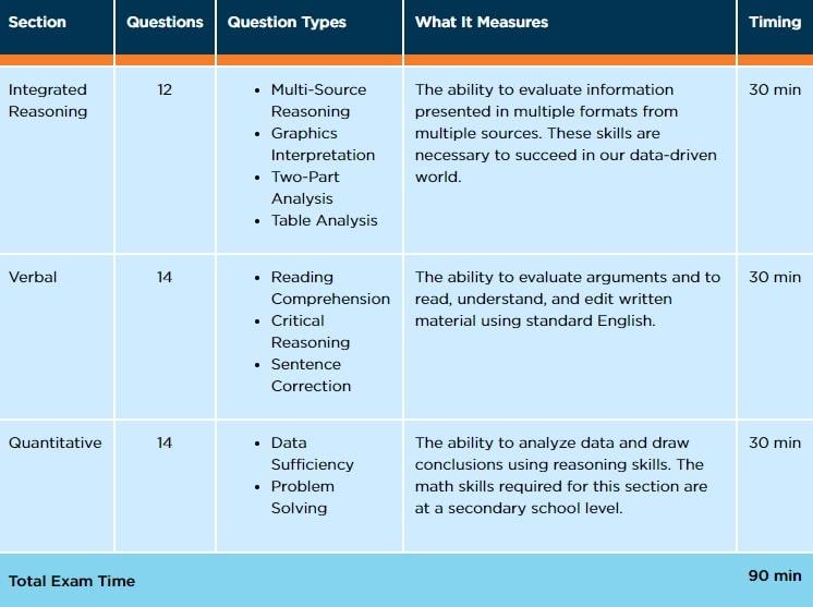 GMAC Executive Assessment: A Beginner's Guide | Prep Executive